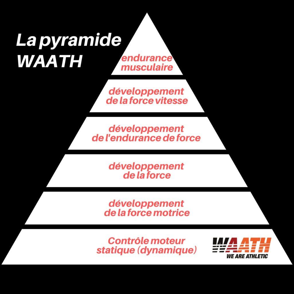 Pyramide WAATH